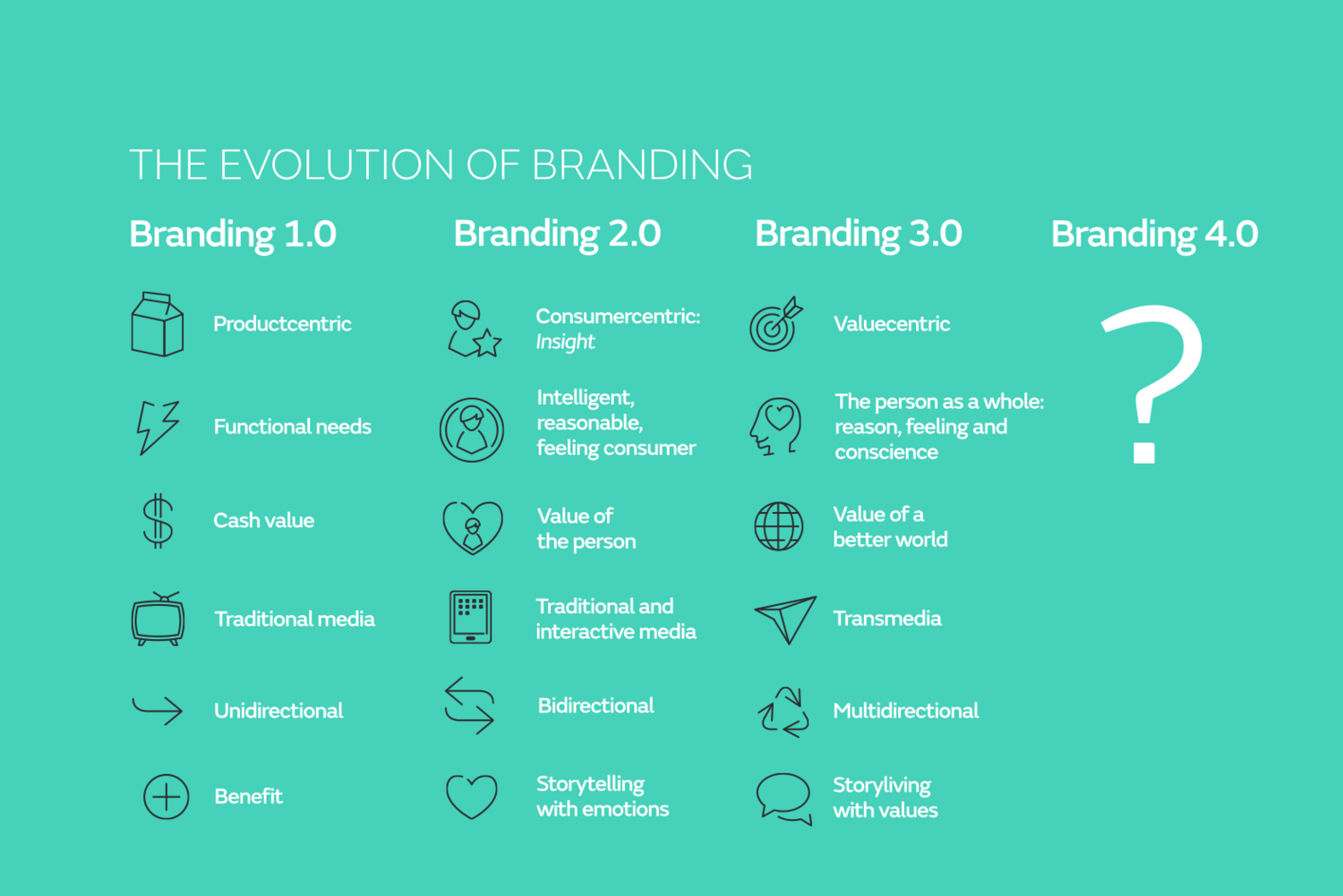 The branding of today and the future | Batllegroup